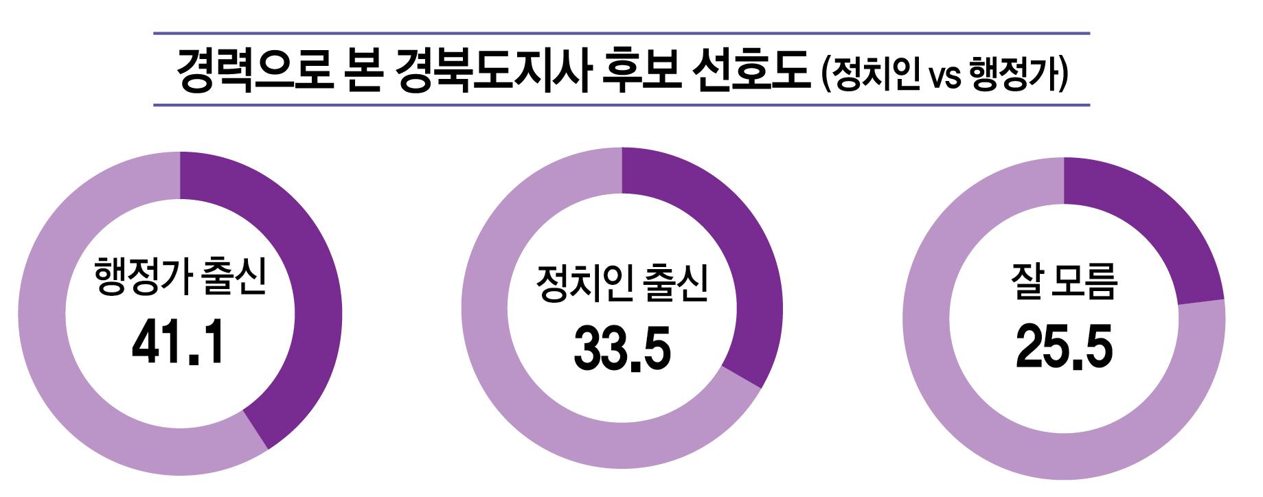 경력으로 본 경북도지사.png