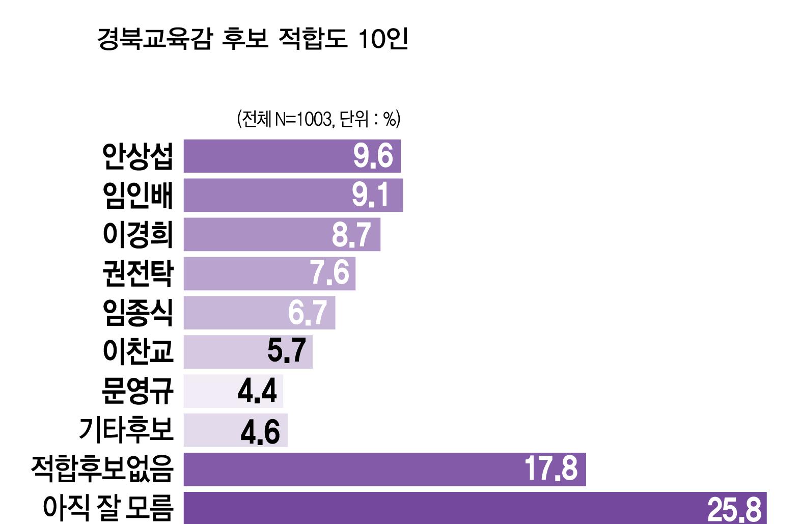 경북교육감 후보.png
