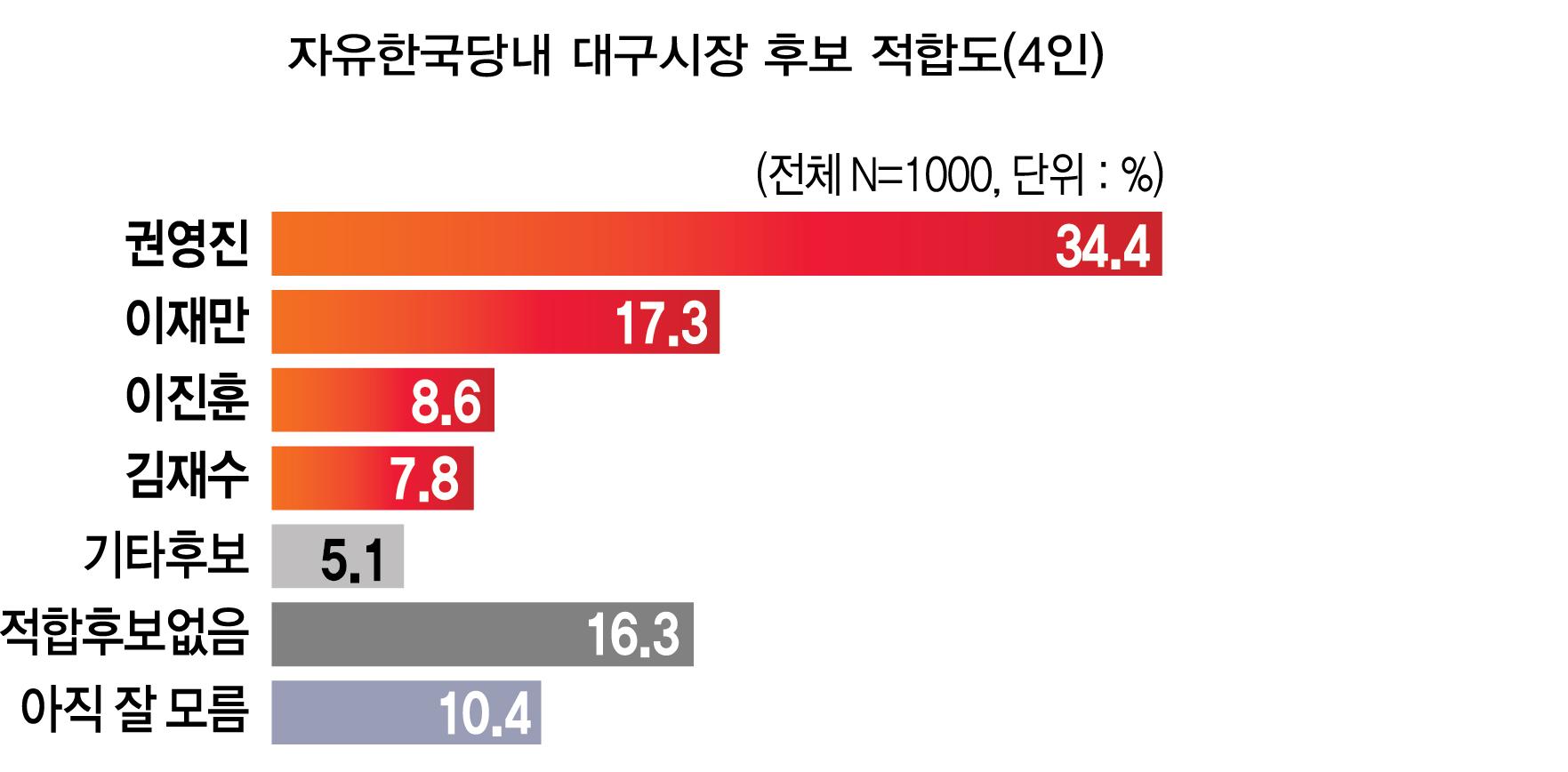 한국당내 대구시장.png