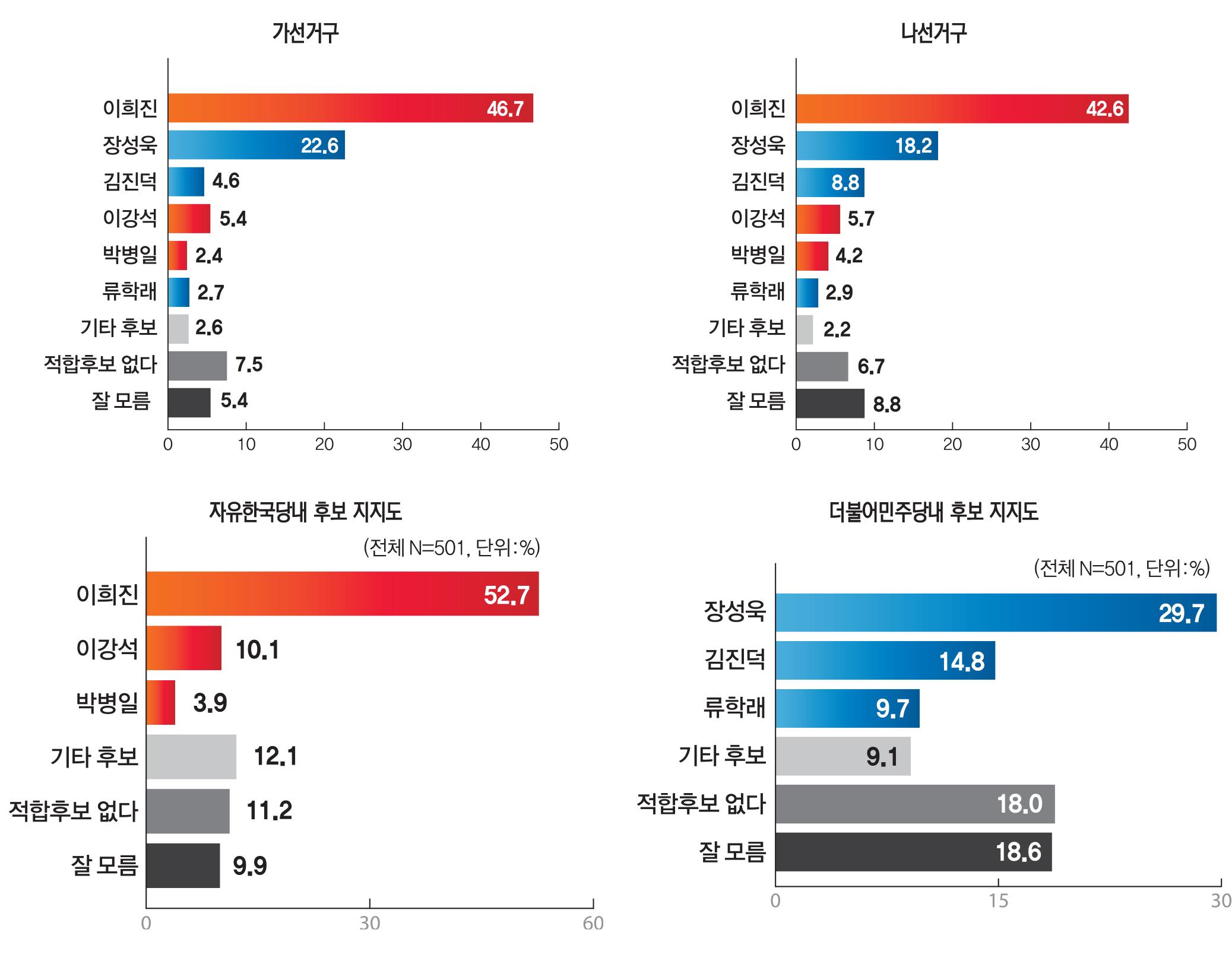 20180302_영덕여론조사그래프.jpg