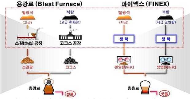 용광로와 파이넥스공법의 쇳물생산공정 비교.jpeg
